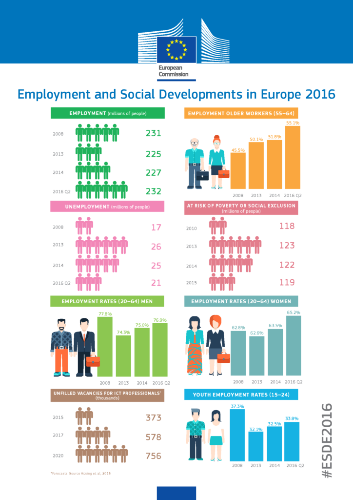 Employment and Social Developments report 2016
