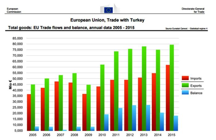 European Union Trade with Turkey