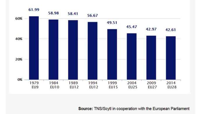 EU election turnout 1979-2014 statistics