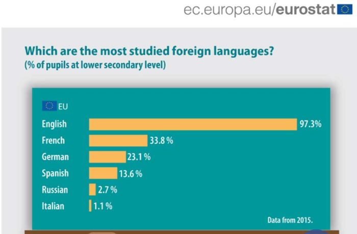 EU-languages-learning
