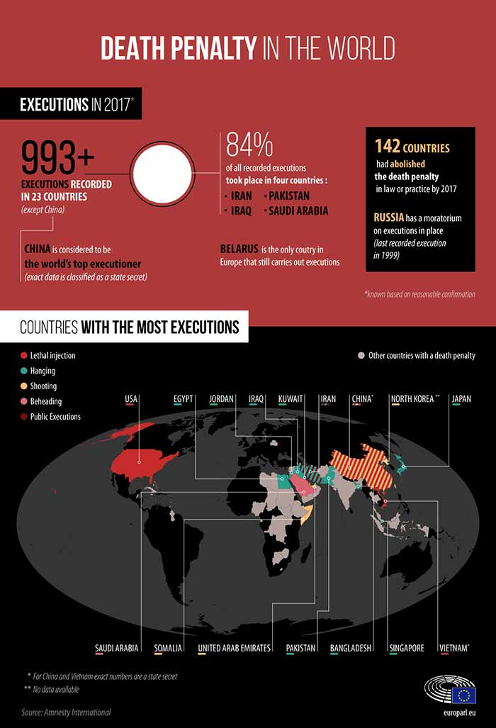 Death Penalty in the World facts and figures