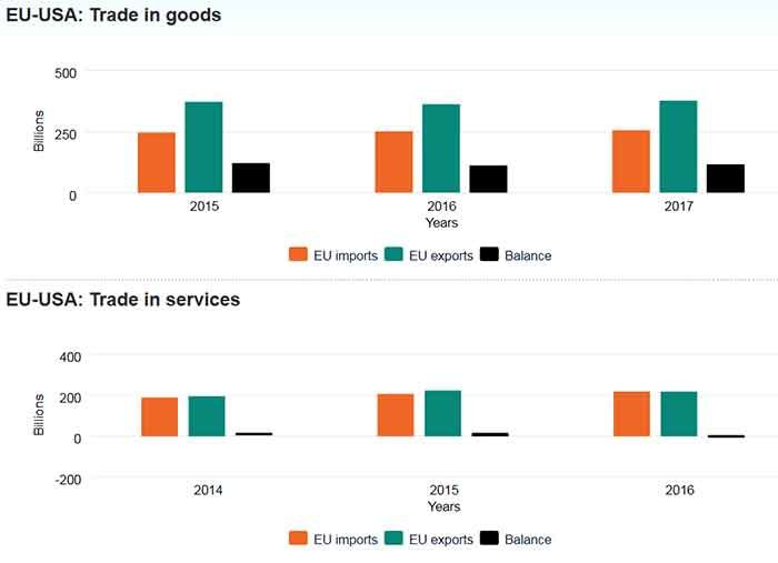 EU-USA Trade in goods and services