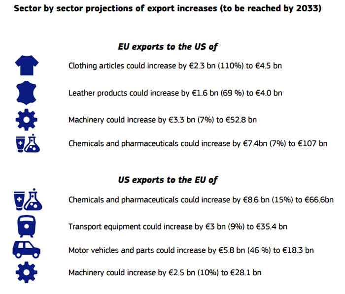 EU and USA Sector by Sector projections of export increases to be reached by 2033