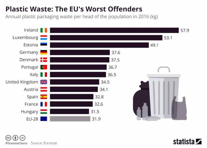 Eurostat Plastic Waste in the EU