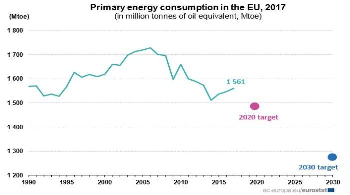 Eurostat Energy consumption 2017 in the EU