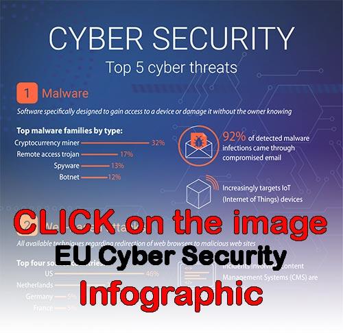 EU Cyber Security Infographic click
