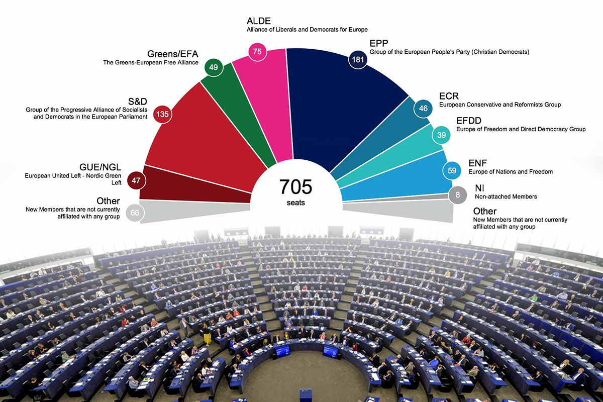 EUelections2019 seat projections of the next European Parliament