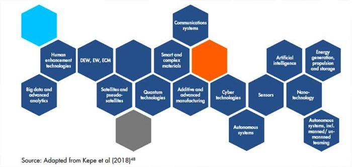 European Defence Action Plan in addressing skills