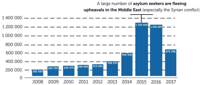 infographic Asylum Seekers Europe