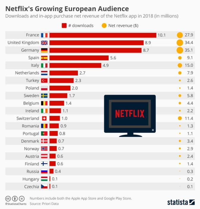 Netflix 2018 Growth in Europe