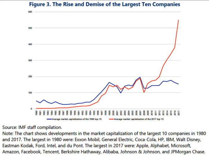 The Rise and Demise of the Largest Ten Companies