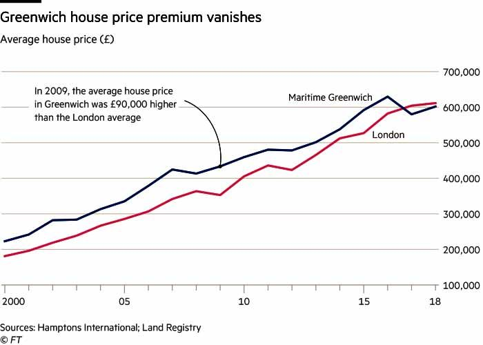 London House-prices