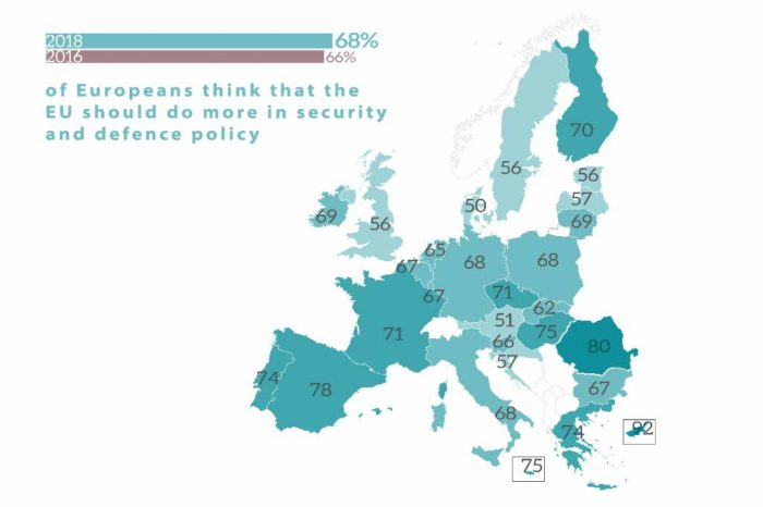 Most Europeans want the EU to do more to boost security and defence