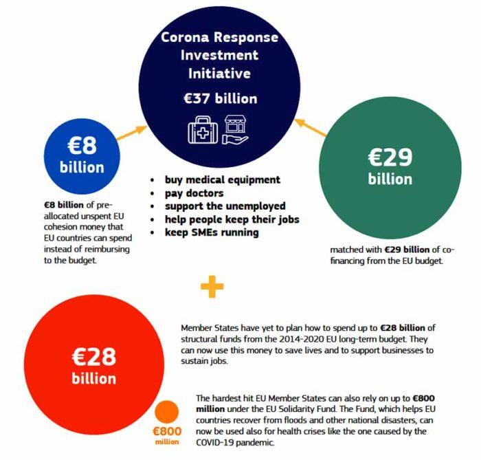 Coronavirus Response Investment Initiative