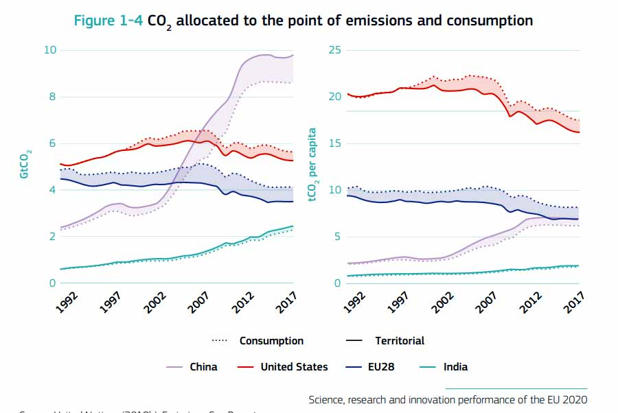 CO2 allocated to the point of emissions and consumption