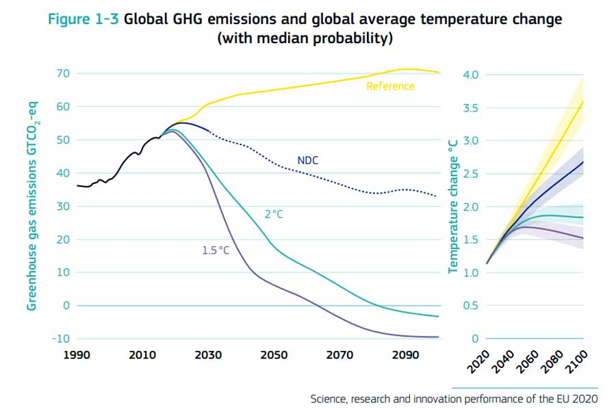 Global GHG emissions and global average temperature change