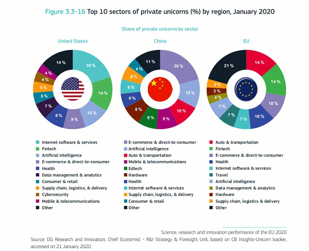 Top 10 sectors of private unicorns (%) by region, January 2020
