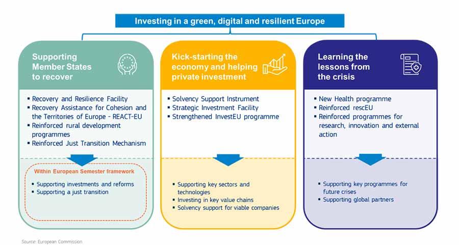 3 pillars EU Budget