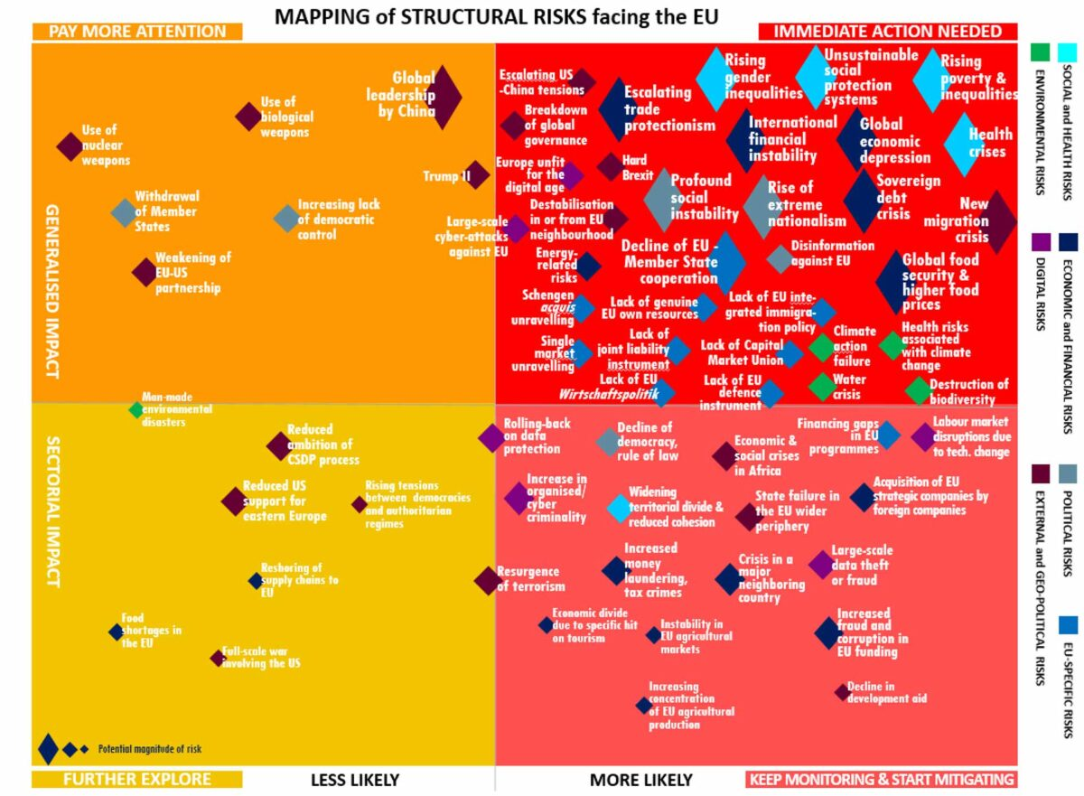 Initial mapping of structural risks facing the EU