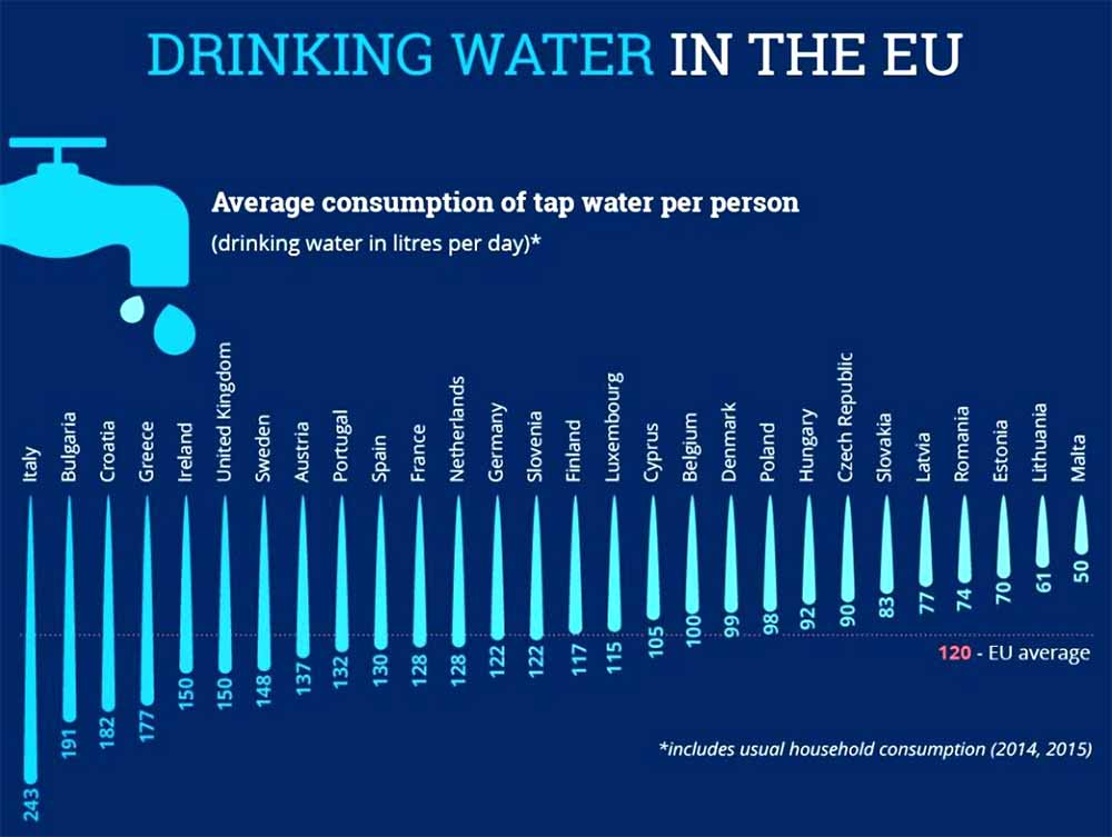 Drinking water in the EU