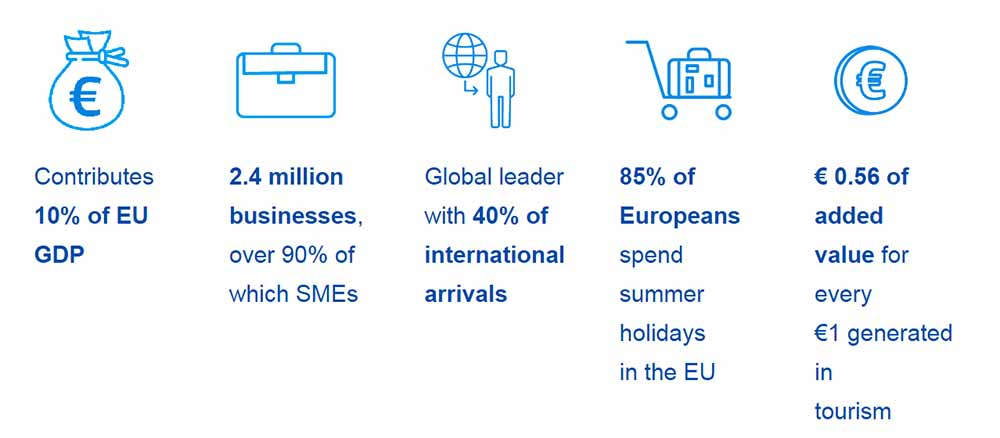 Importance of tourism ecosystem in Europe