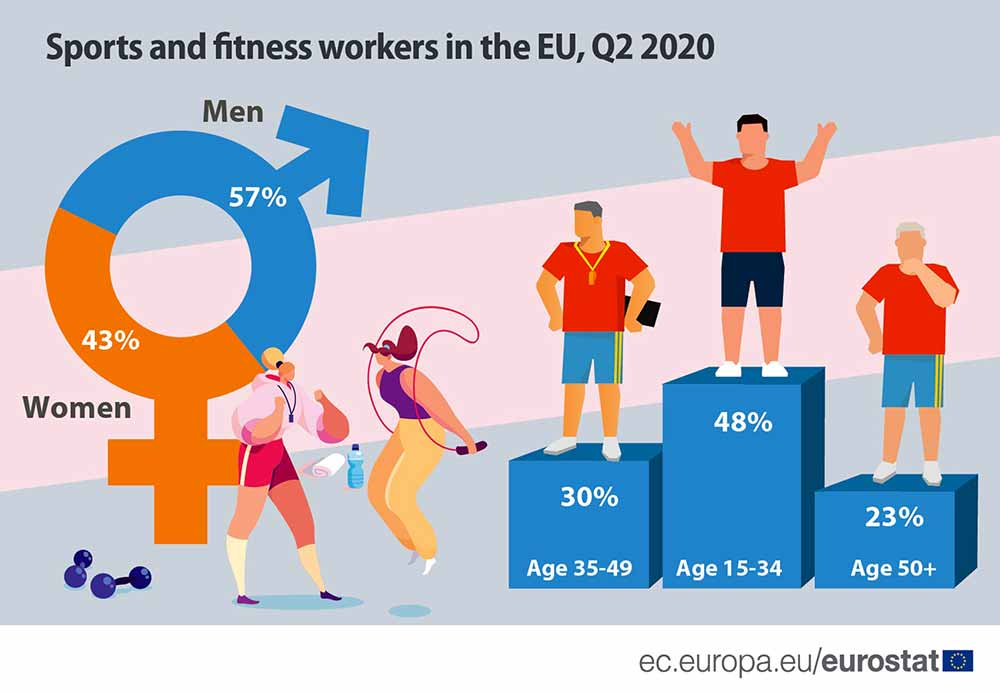 Sports and fitness 2020 data