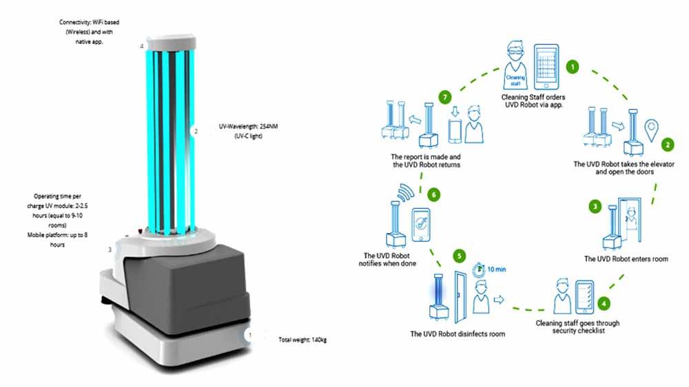 Danish UV disinfection robots