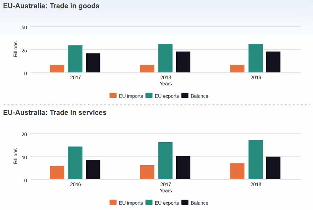 EU-Australia Trade in goods