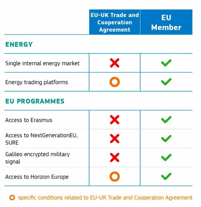EU-UK Trade and Cooperation Agreement: protecting European interests, ensuring fair competition, and continued cooperation in areas of mutual interest.