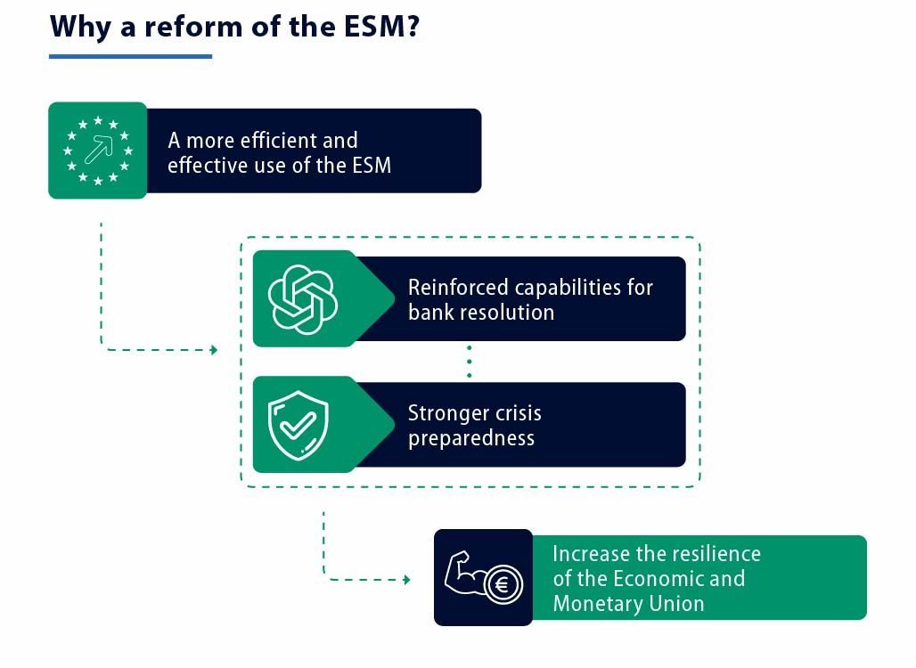 Why a Reform of the European Stability Mechanism (ESM)