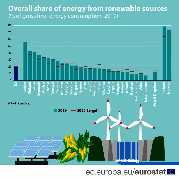 Figure 1: Share of energy from renewable sources, 2019 (% of gross final energy consumption)