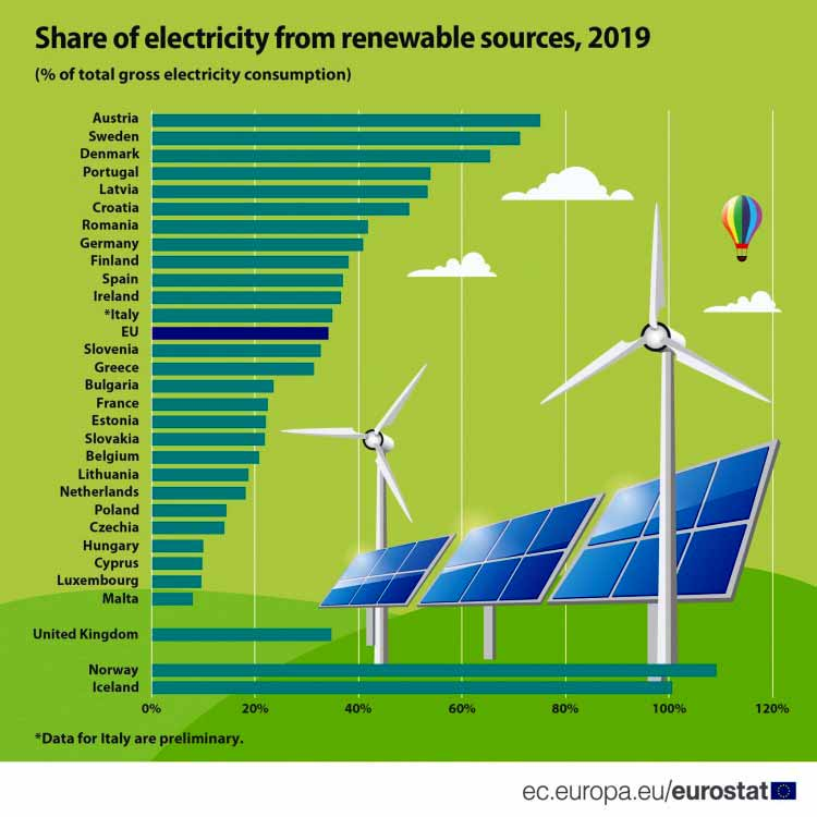 Figure 2: Share of energy from renewable sources in gross electricity consumption, 2019 (% of gross final energy consumption) Source: Eurostat