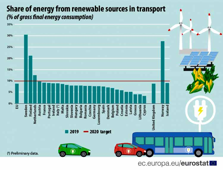 Figure 4: Share of energy from renewable sources in transport, 2019 (% of gross final energy consumption) Source: Eurostat