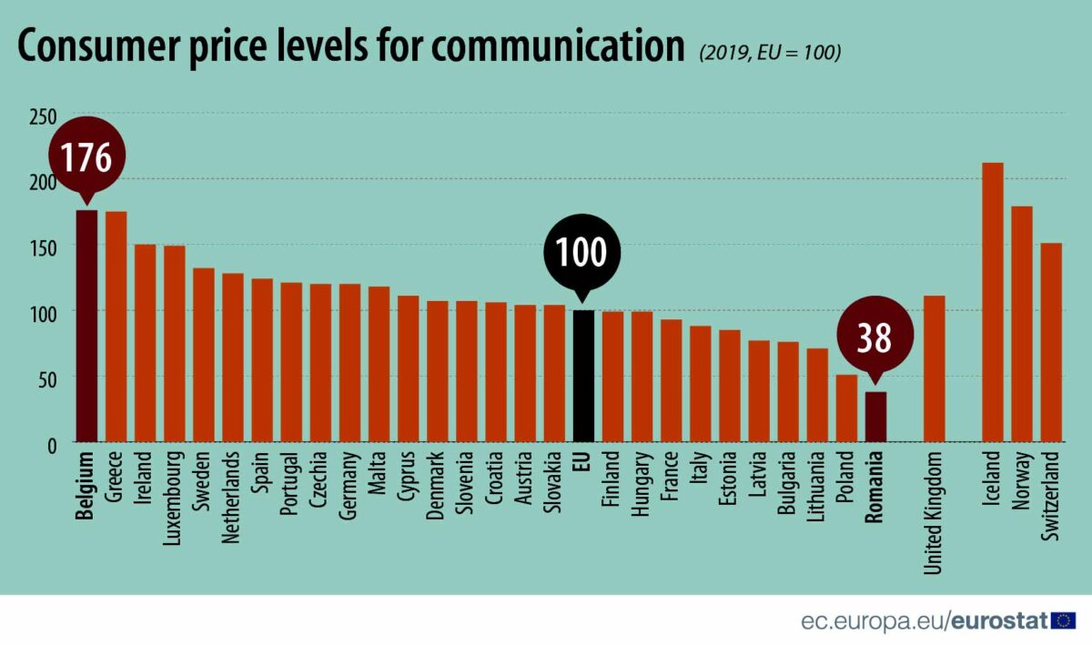 Consumer price levels for communication