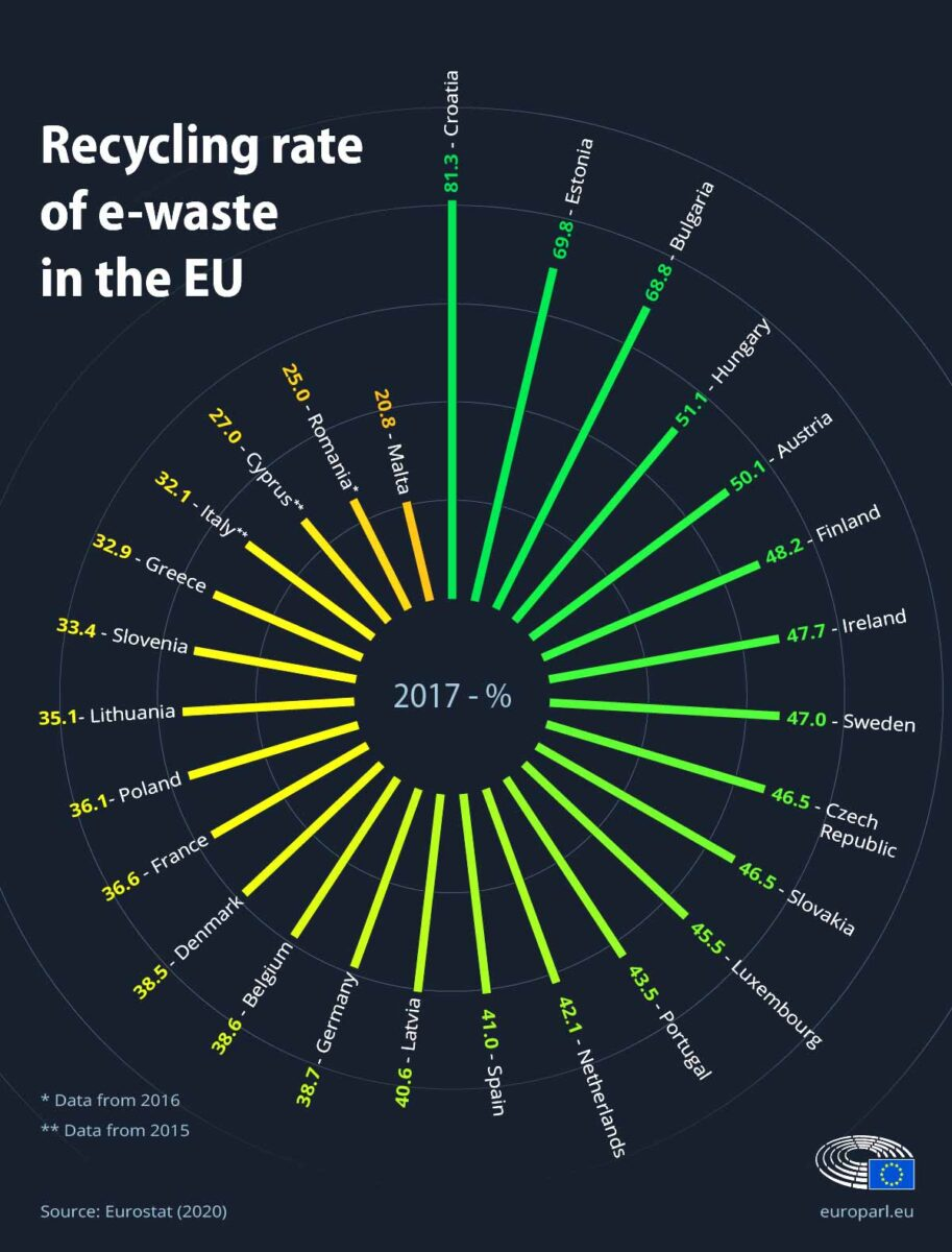 E-waste recycling rate in the EU