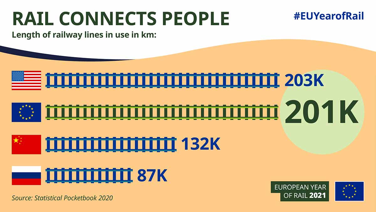 Infographic Rail connects people European Year of Rail 2021 #EUYearofRail