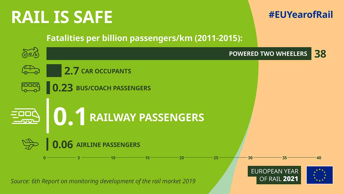 Infographic Rail is safe - European Year of Rail 2021 #EUYearofRail