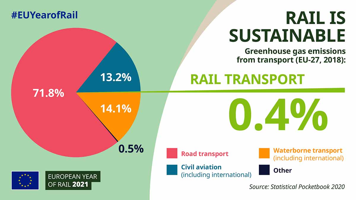 Infographic Rail is sustainable - European Year of Rail 2021 #EUYearofRail