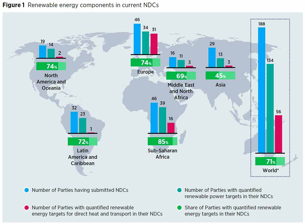 Nationally Determined Contributions (NDCs) 2020