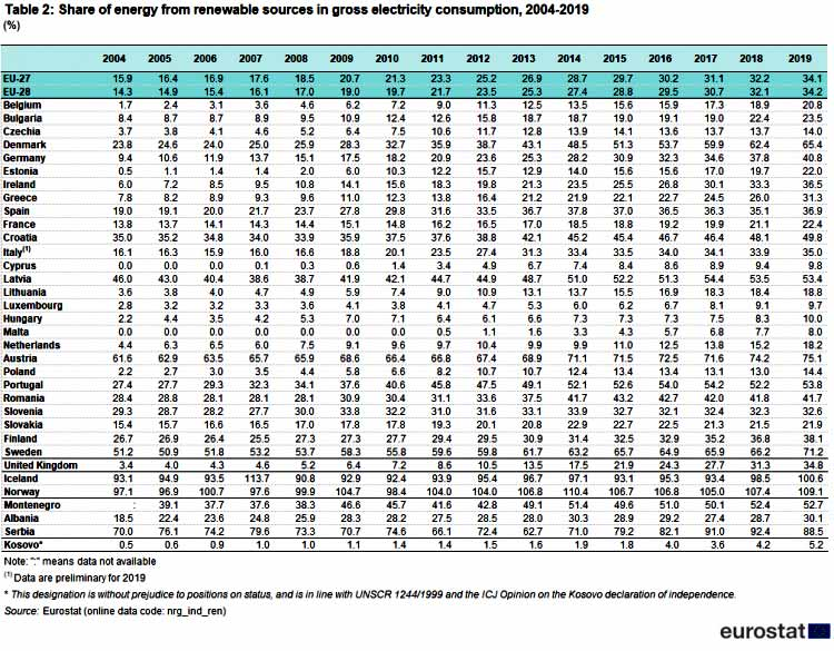 Table 2: Share of electricity from renewable sources in gross electricity consumption, 2004-2019 (%) Source: Eurostat