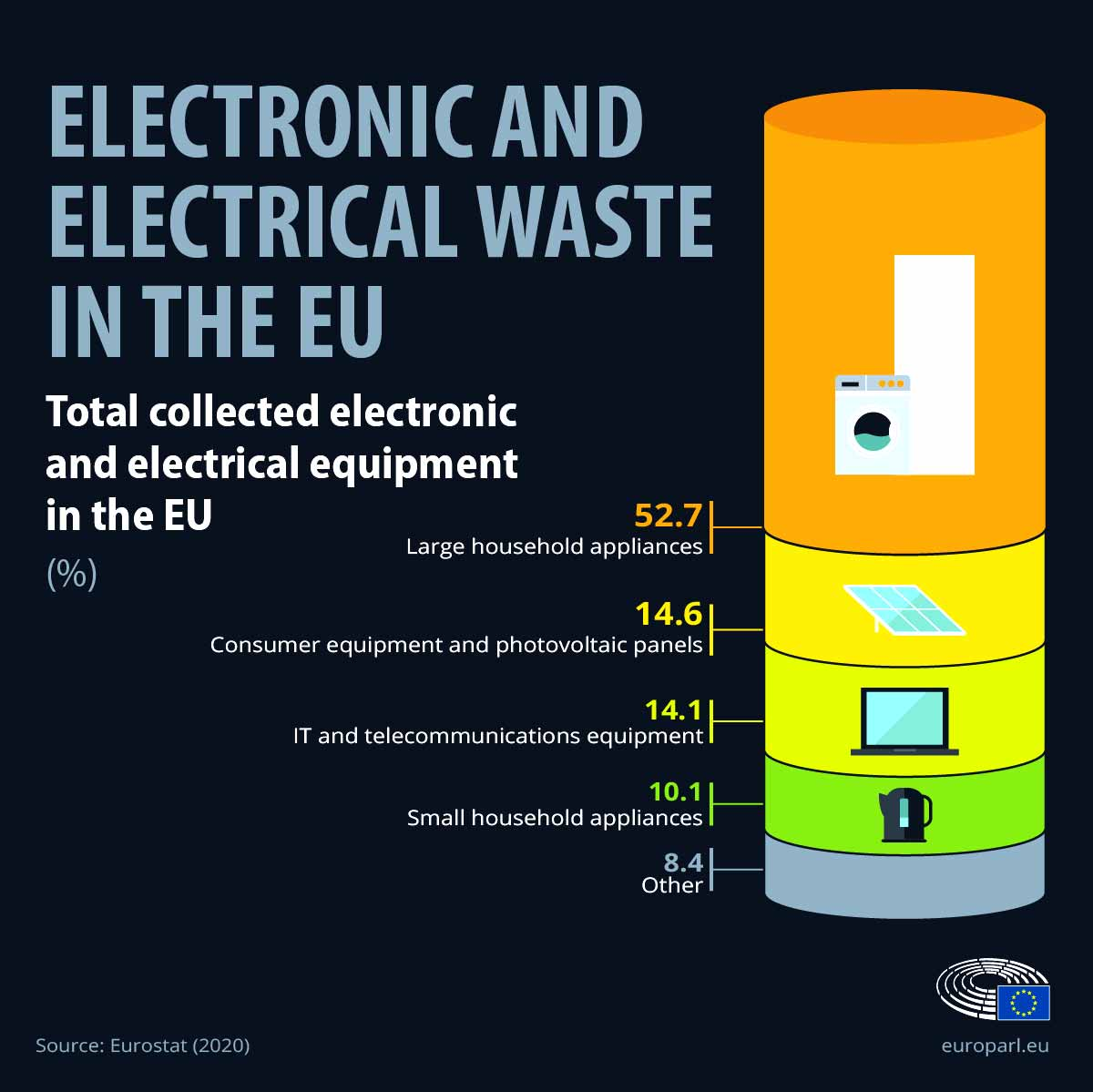e-waste in the EU