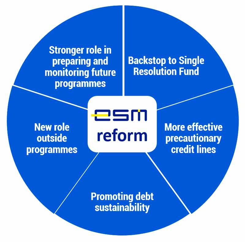 Reform of the European Stability Mechanism (ESM)