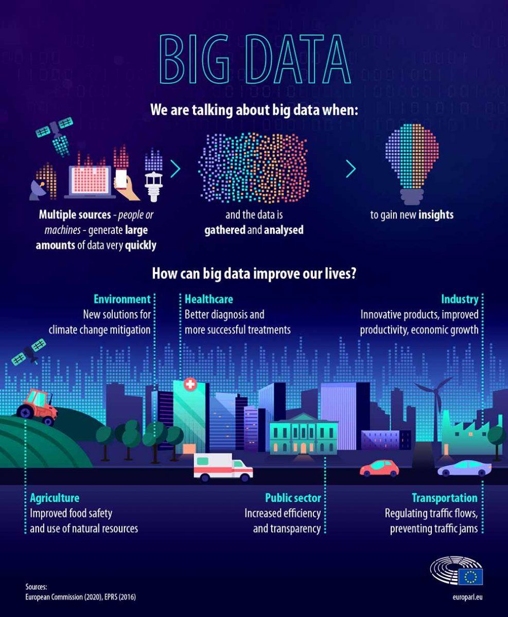 Big data in Europe