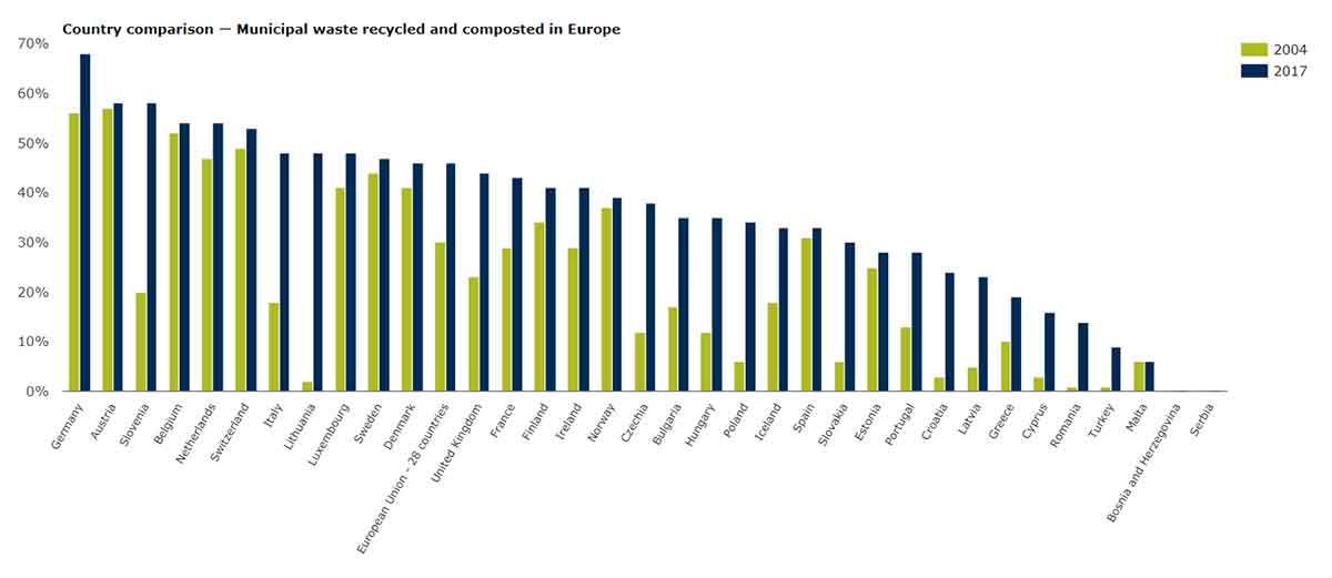 Country comparison — Municipal waste recycled and composted in Europe