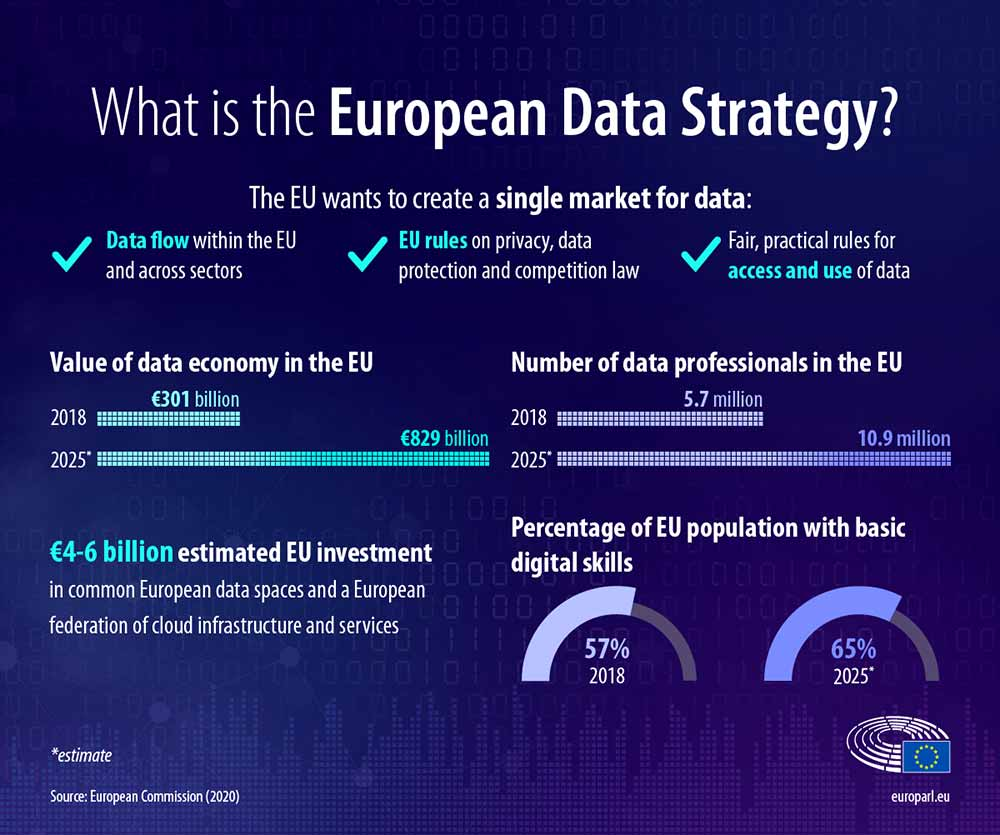 European Data Strategy