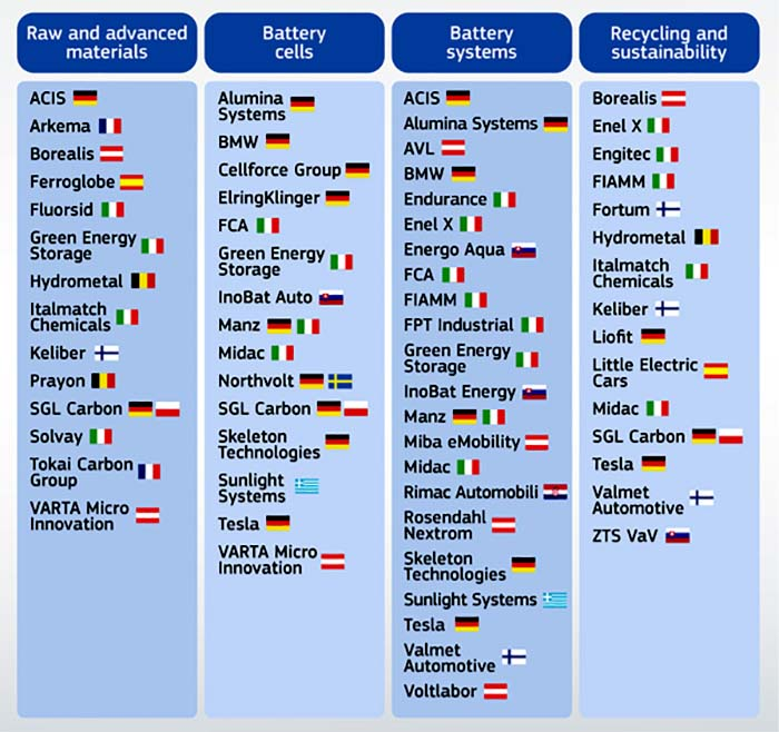 IPCEI-2_companies-involved in the pan-European battery project