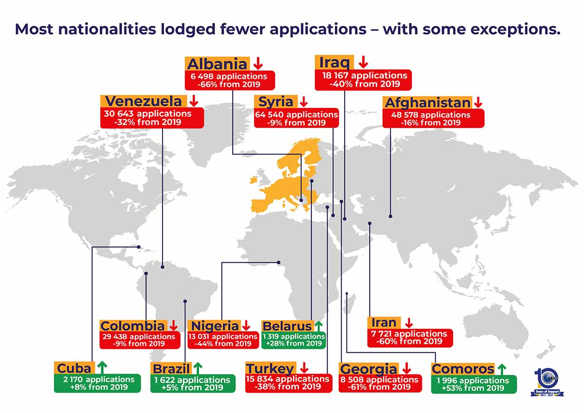 Most nationalities lodged fewer applications – with some exceptions