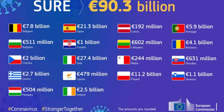 SURE-billions EU-allocations