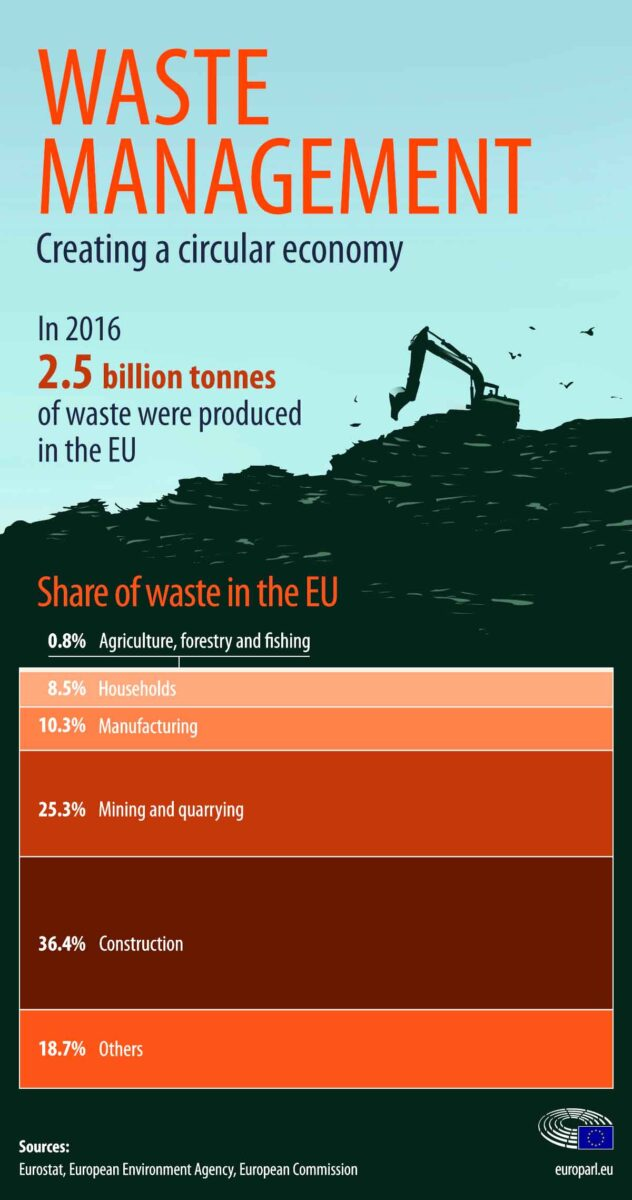 Waste management in the EU