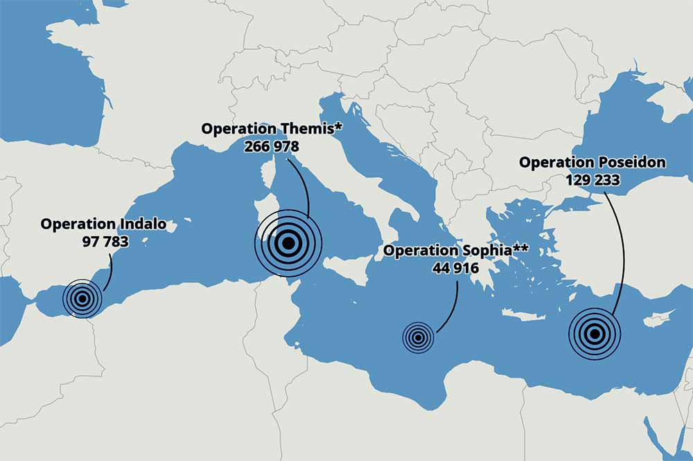 three Frontex operations in the Mediterranean routes